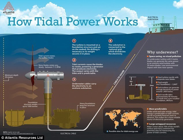 energy-production-tidal-waves-generated-electricity_01.jpg